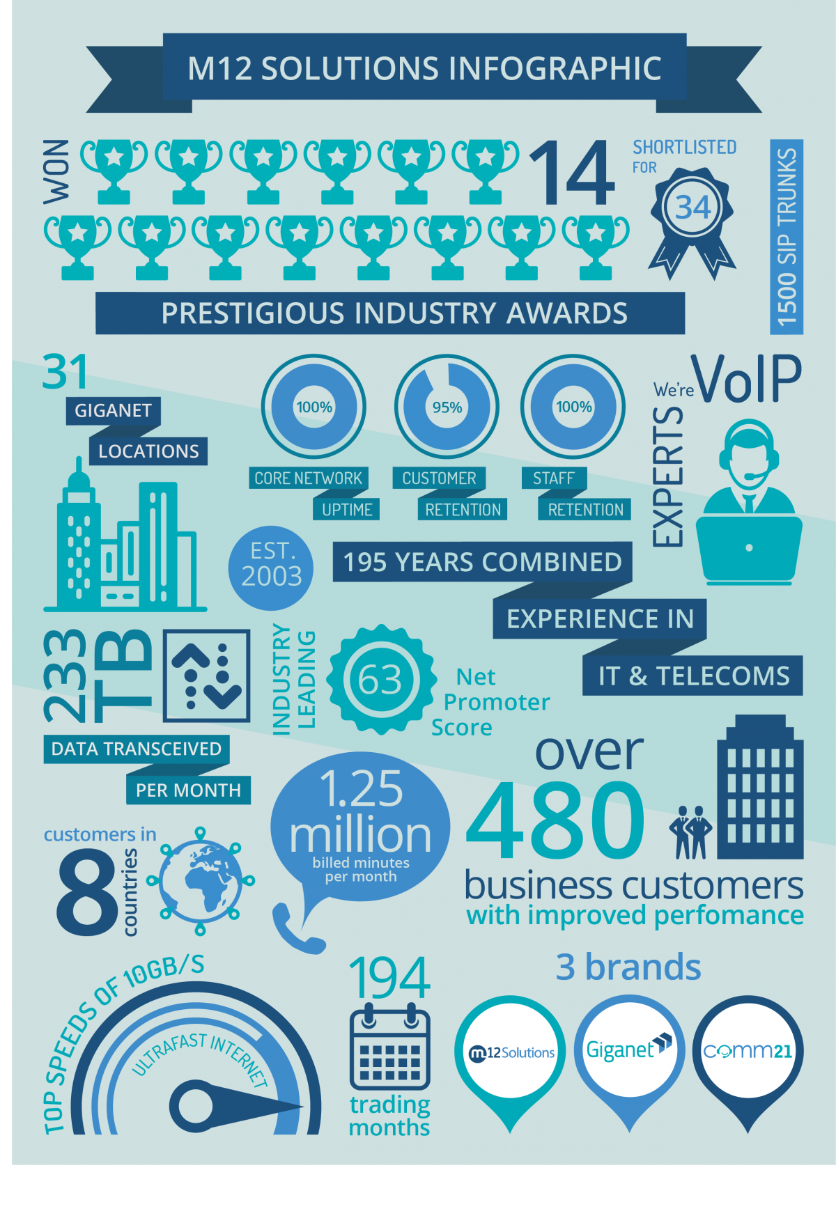M12 Solutions Infographic Facts Figures Speed
